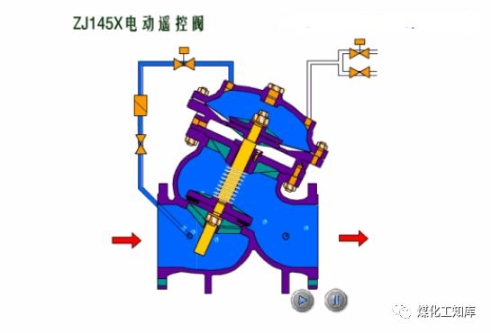芒果小课堂:图解暖通里阀门的工作原理 15