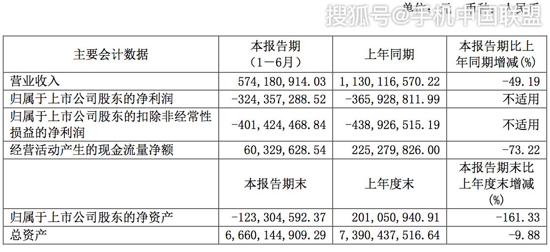 原创            大唐电信上半年亏损3.24亿元,总经理李永华辞职