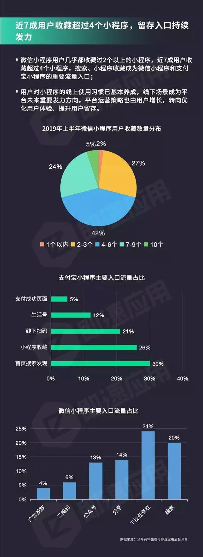 小程序年中报告:支付宝小程序7日留存率达56.7%,超微信2倍