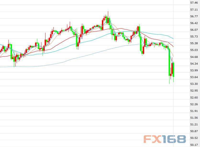 贸易局势再度紧张风险情绪受抑 油价周五盘中承压下挫