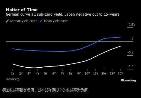 日本准备加入德国 成为全负值收益率曲线俱乐部一员