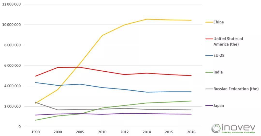 人均二氧化碳排放量_全球二氧化碳排放量图