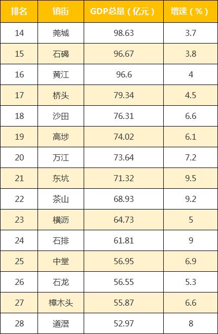 高埗gdp_25省上半年GDP出炉 安防贡献多少
