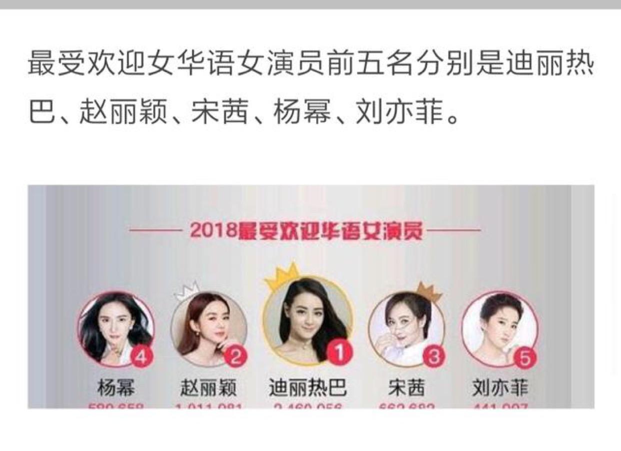 2018年最受欢迎女星排名,女神赵丽颖上榜却不是第一