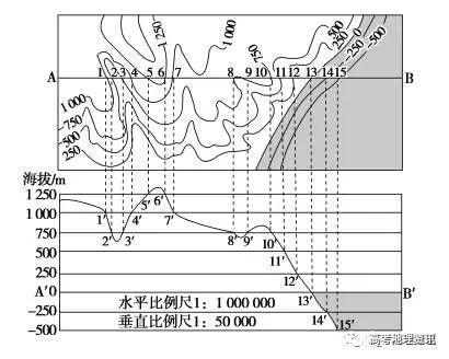 高考地理笔记:经纬网,等值线,地形剖面图知识汇总