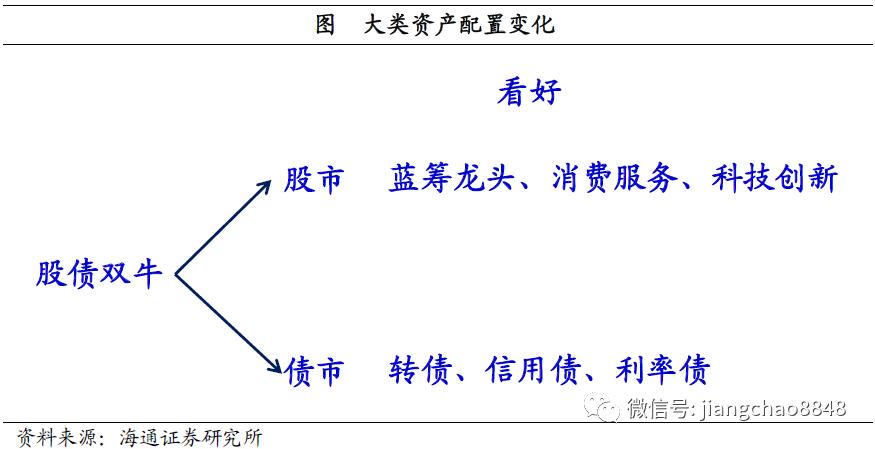 西方不亮东方亮——19年4季度经济与资本市场展望(海通宏观 姜超等)