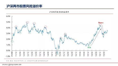 国金证券李立峰:目前A股估值为14.47倍