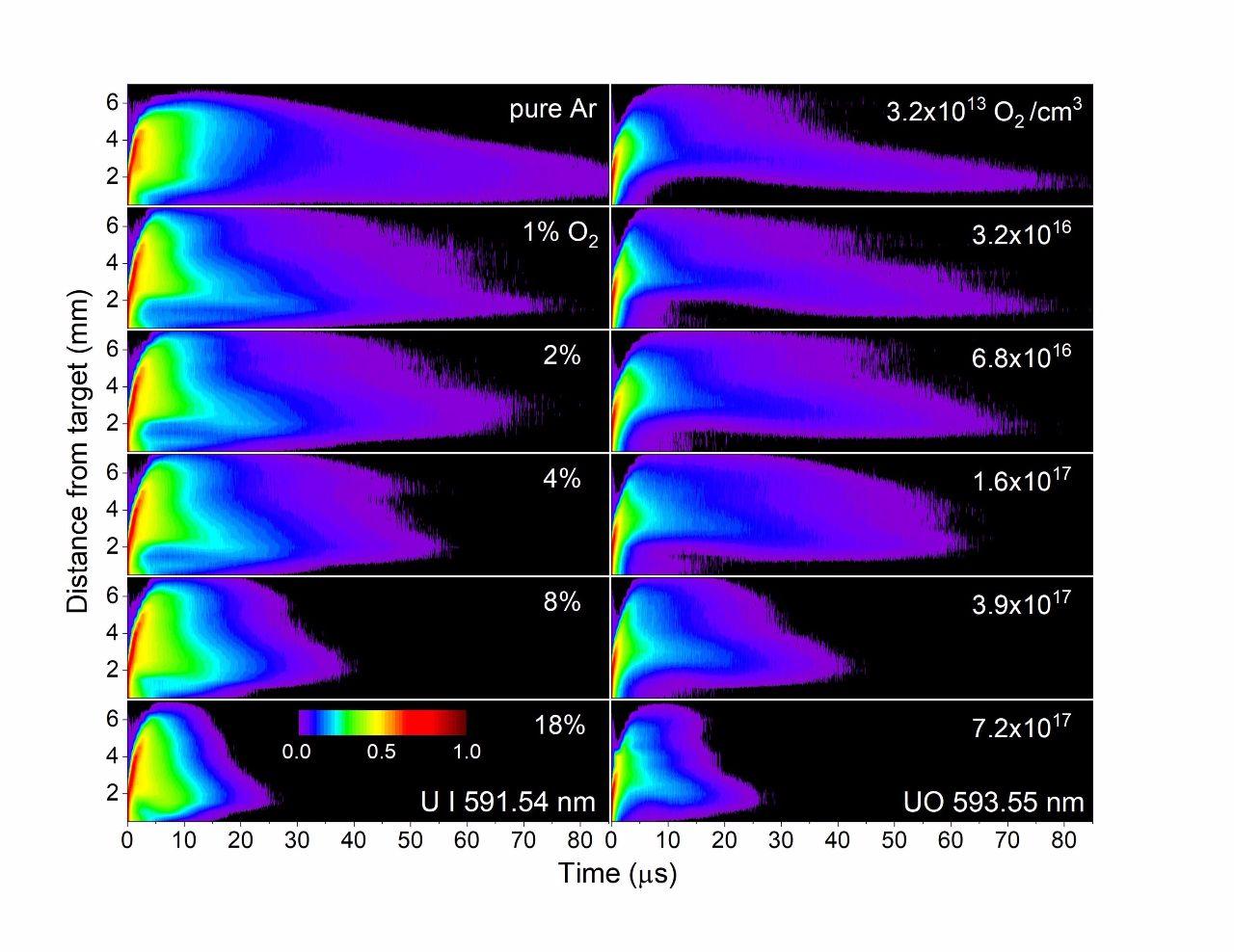 实验室内的小型核爆:激光产生的铀等离子体进化成更复杂的物种