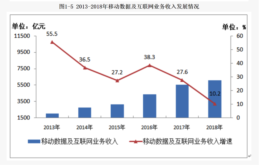 "4G红利消退 5G大战在即 运营商要过一段""紧日子""的照片 - 2"