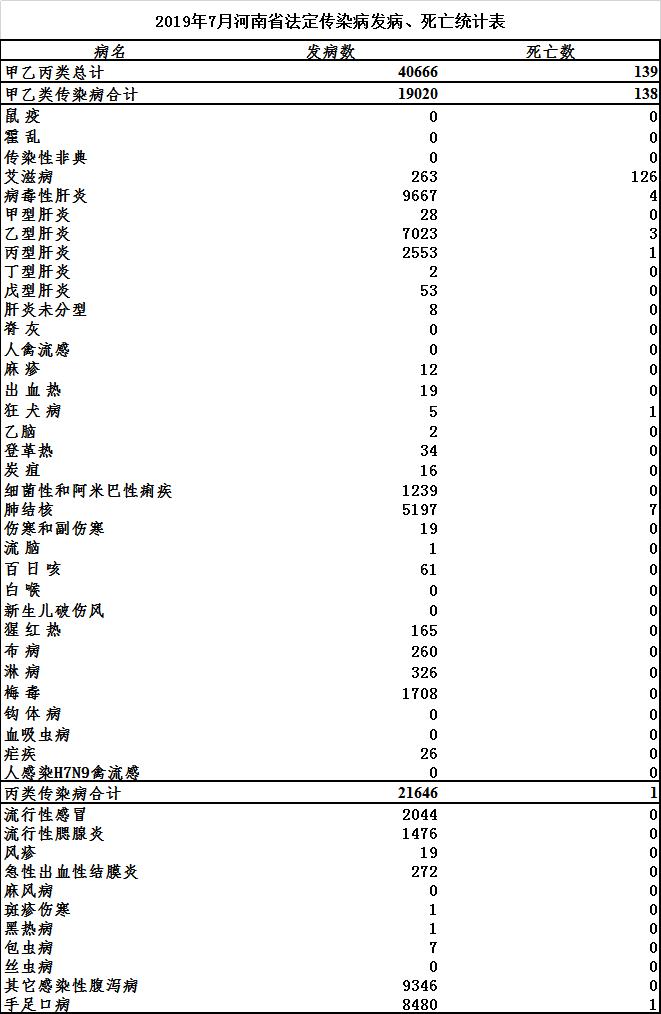 肺结核病发病数和死亡数自2019年5月起包括结核性胸膜炎病例.