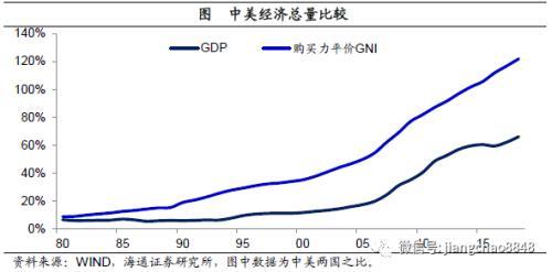 我国经济总量哪年才能超过美国_美国gdp2020年总量