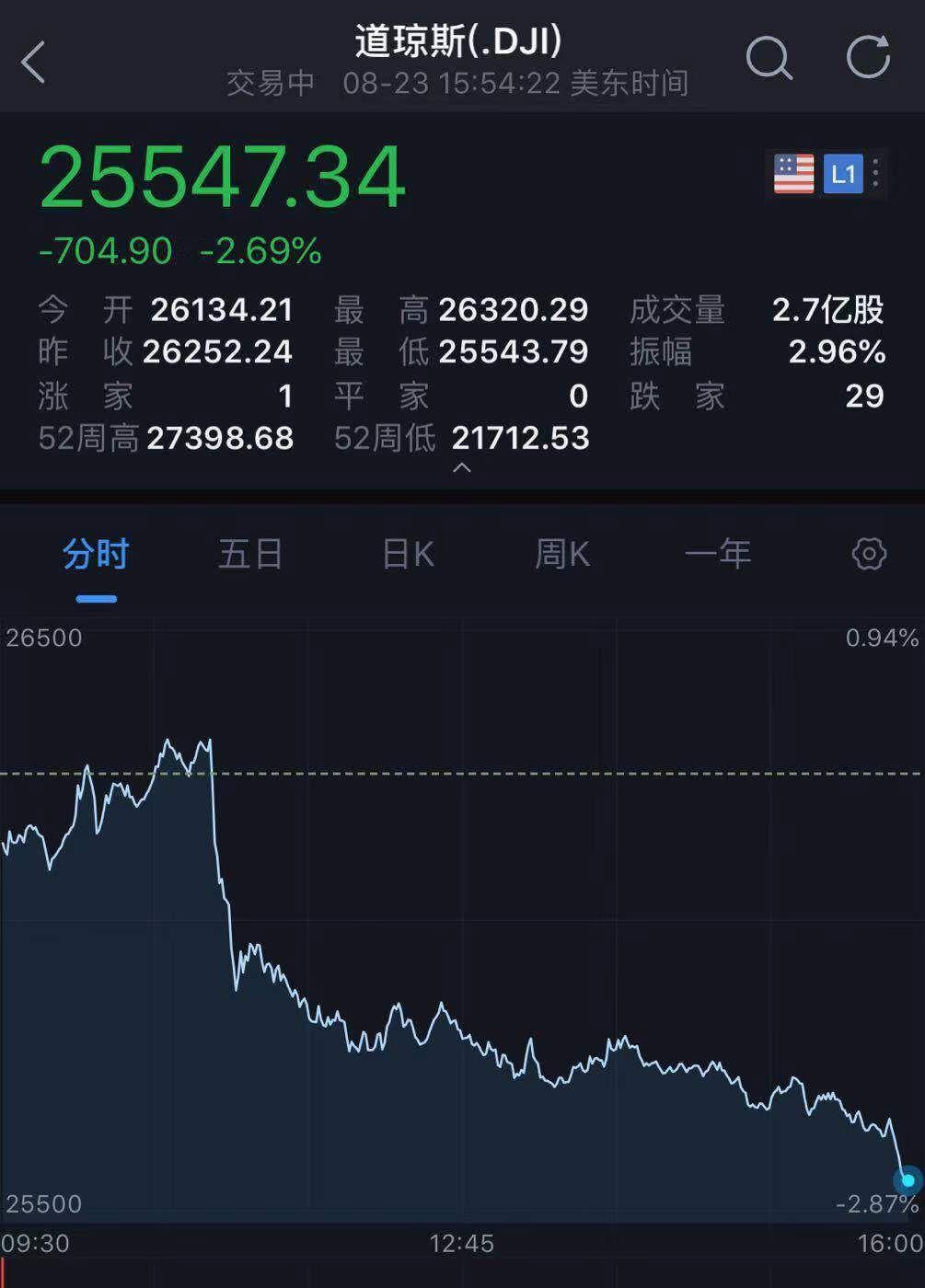 中国出手反制美股闪崩700点!特朗普怒怼美联储,恐慌指数飙涨_鲍威尔