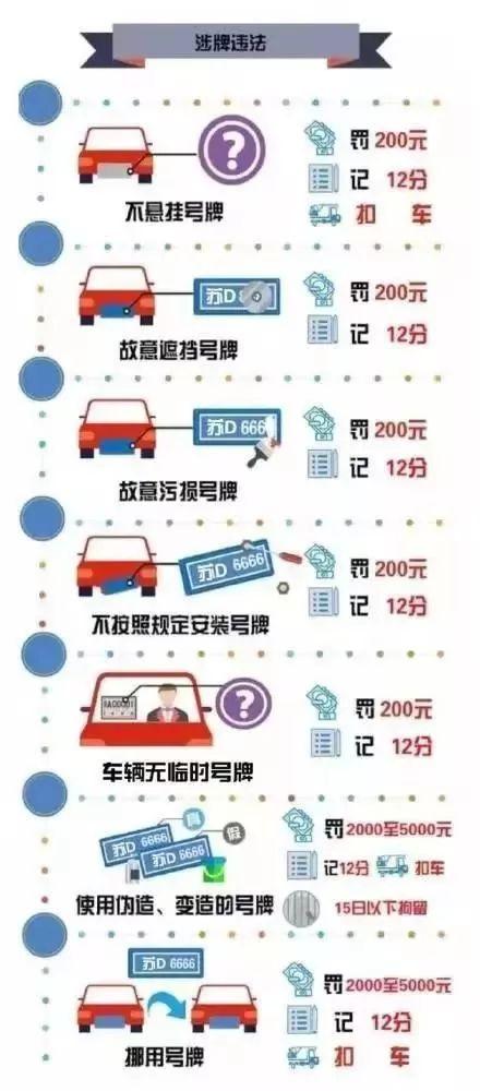 最全常见交通违章罚款扣分一览表!