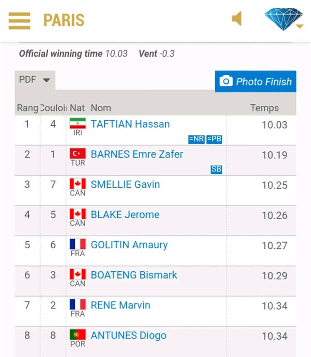 <b>逆风10秒03,伊朗飞人斩获钻石联赛100米冠军,实力不输谢震业</b>