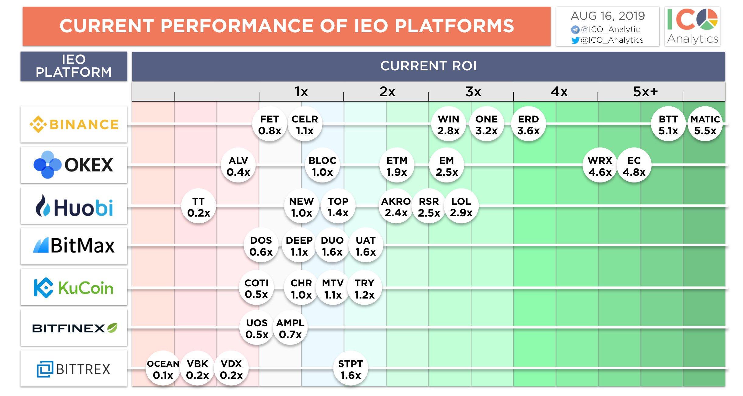 谁是IEO王者,六大交易平台评测