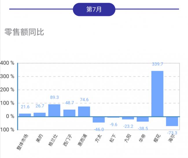 7月台式电烤箱线下市场同比上行,樱花格兰仕西门子保持增势