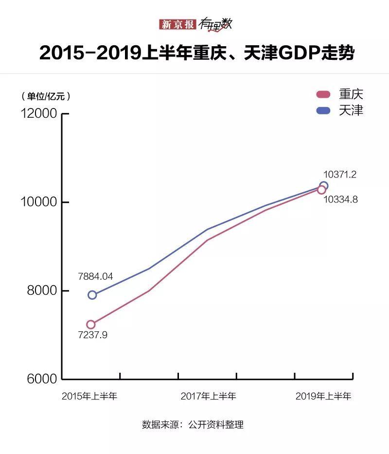 浙江2019上半年gdp_浙江大学