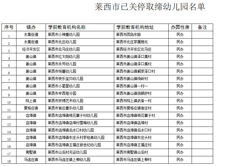 WWW_53NN_COM_gov.cn/?a=show&id=7893 崂山区: http://www.laoshan.gov.