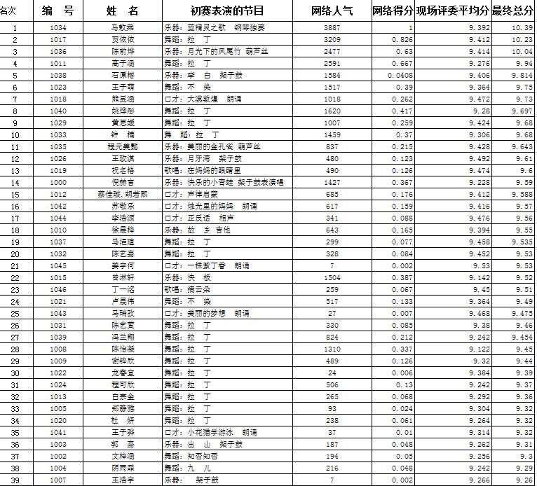 """""""少年中国梦·祖国在心中""""青少年才艺秀初赛精彩回顾"""