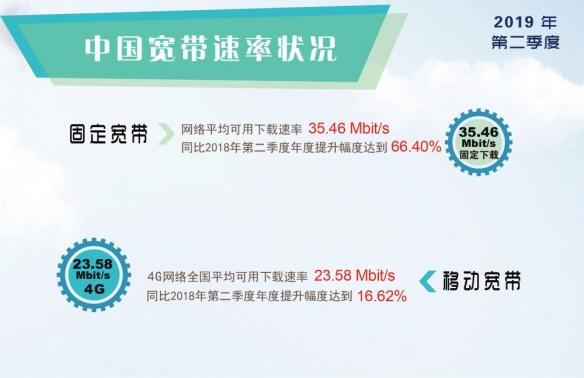 你网速快了吗?工宽带联盟:三大运营商4G网速提高