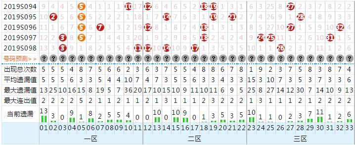 热热se_双色球第099期红三区关系码热出 蓝球中前段偶数再现