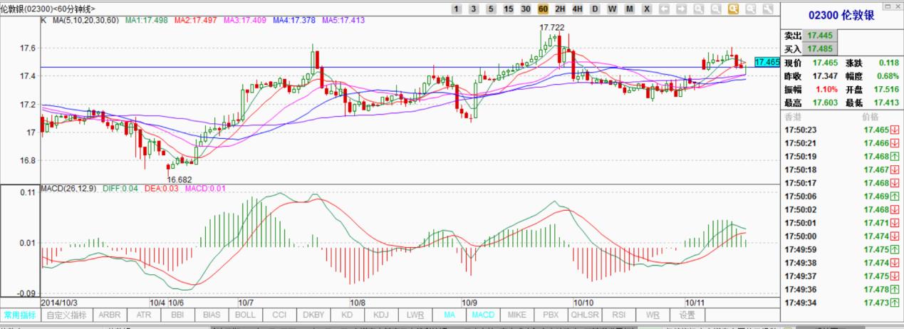 金道贵金属:伦敦银收全球经济放缓影响持续上涨