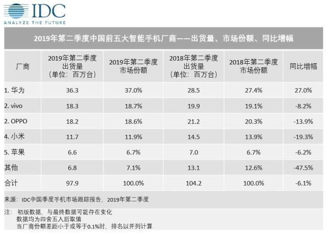 从麒麟980到麒麟810麒麟990,华为凭技术抢市场有什么不妥?