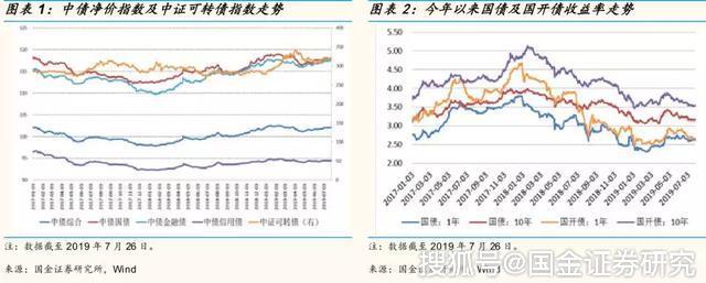 种药材赚钱吗:「国金基金策略」8月固定收益基金:市场方向不
