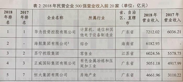 2019中国民营企业500强出炉:中国恒大、碧桂园上榜前十