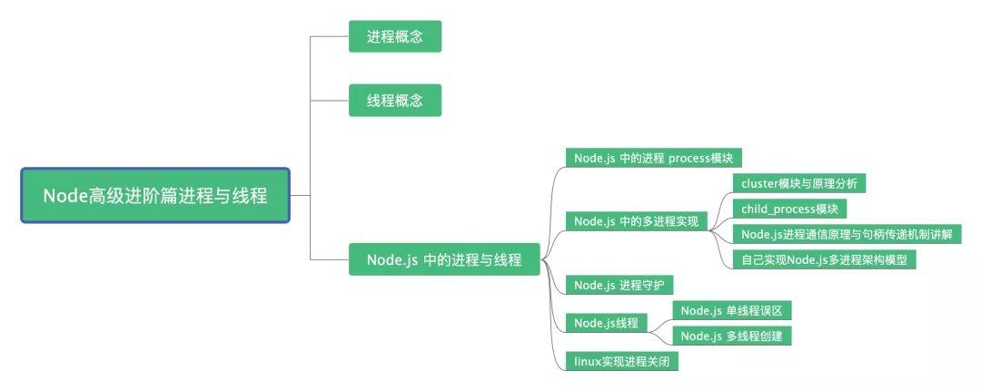 深刻懂得Node.js 过程与线程(8000长文完全弄懂)