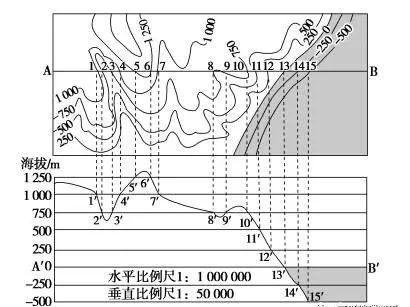 【专题复习】经纬网,等值线,地形剖面图专题突破