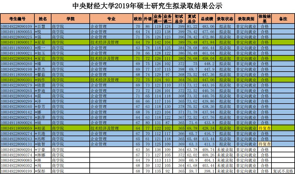 <b>2020中央财经大学技术经济及管理考研参考书、历年分数线、备考经验</b>