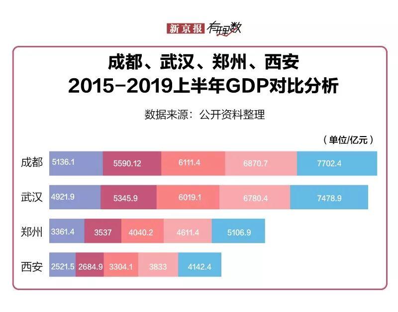 四川2019年gdp排名_四川人均gdp