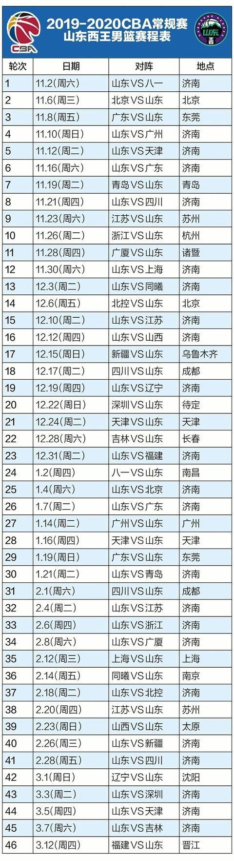 山东男篮菏泽热身对阵欧洲强队 距离注册报名截止还有一周
