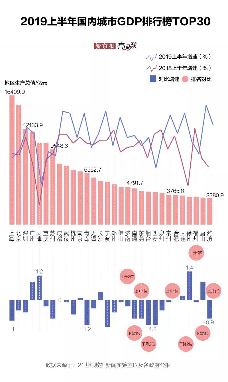 2019广西城市gdp排行_最新城市GDP排行 谁强势反弹,谁不及预期,谁异军突起