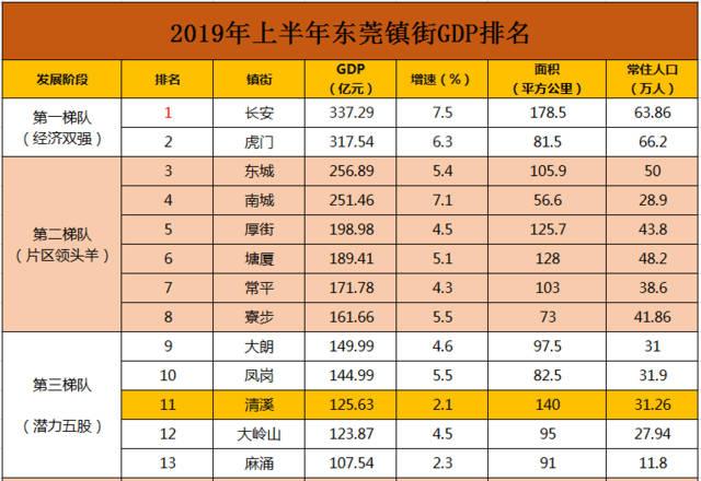 东莞分镇GDP_东坑GDP增速9.5 东莞镇街上半年GDP成绩单出炉