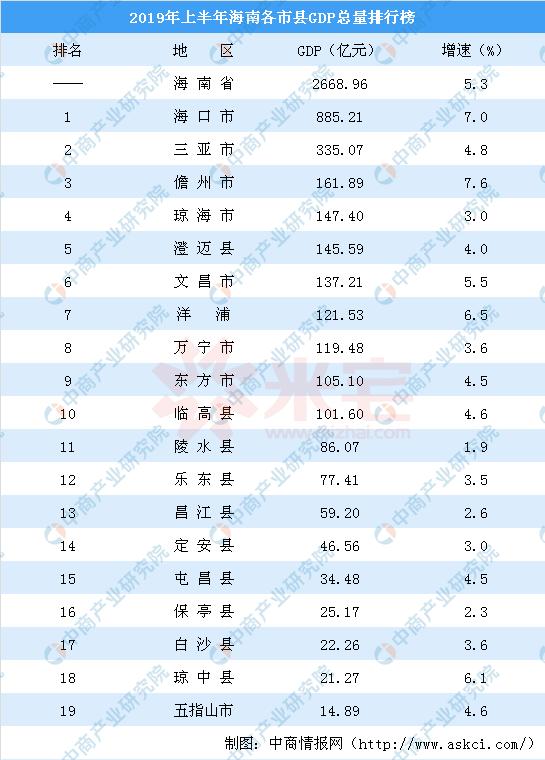 海南三亚人口和gdp_2018年海南各市县排名 海口市人口最多GDP第一,三亚市GDP第二