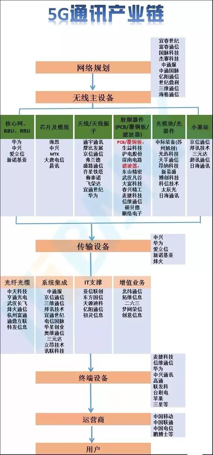 细而全的5G产业链详解