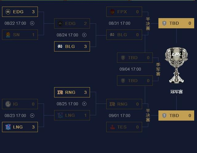 RNG已经锁定S9,LPL官网最新数据,Uzi将征战最后一届世界赛?_Doinb