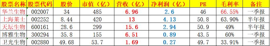 雪帝青鴻:稀缺行業,新高不斷!