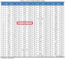 """""""2019年中国城市发展潜力100强""""出炉!南通被列为二档城"""