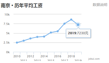 2019年淮安gdp_淮安2000年时照片