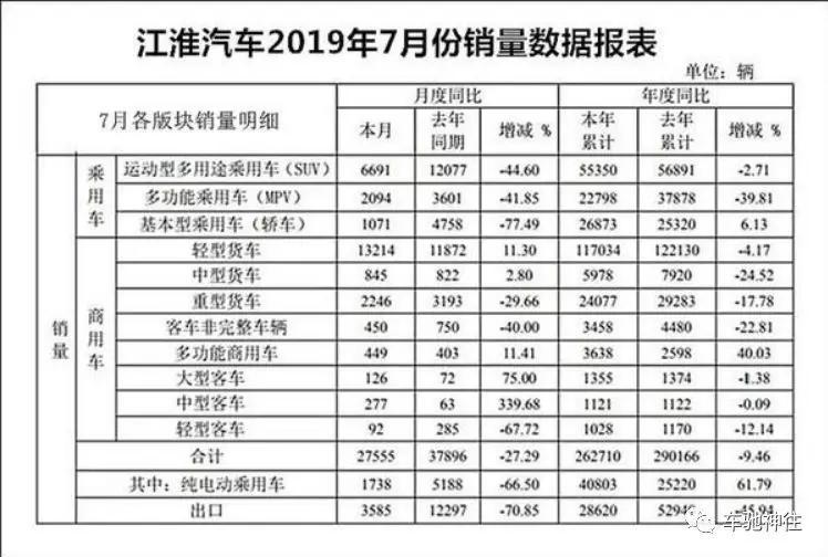 """净利润九年来最低 江淮汽车出了什么""""岔子""""?"""