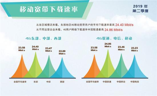 4G网络速率最新报告 移动电信4G网速低于全国平均值