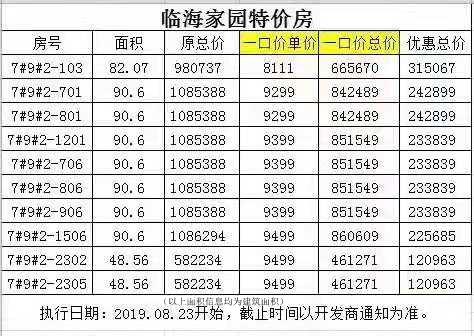 临海家园:通风采光良好 单价价8111元/平起
