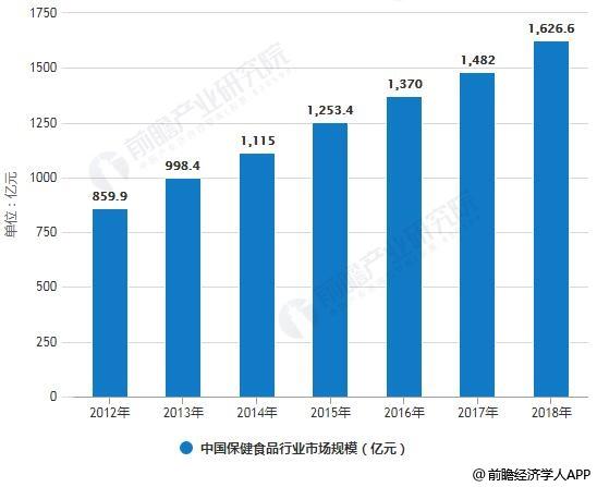 """2019年中国保健食品行业市场分析:两大重磅""""新规""""发布,行业大规模洗牌加速_监管"""