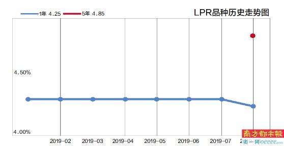 """央行:""""十一""""后LPR成房贷利率基准"""