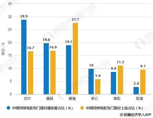 2018年中国网络电影热门题材播放量及上线量占比对比情况