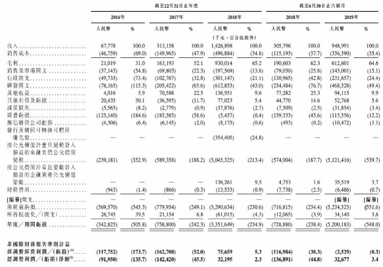 旷视科技招股书曝光:阿里系持股近三成,研发人员平均年薪43万