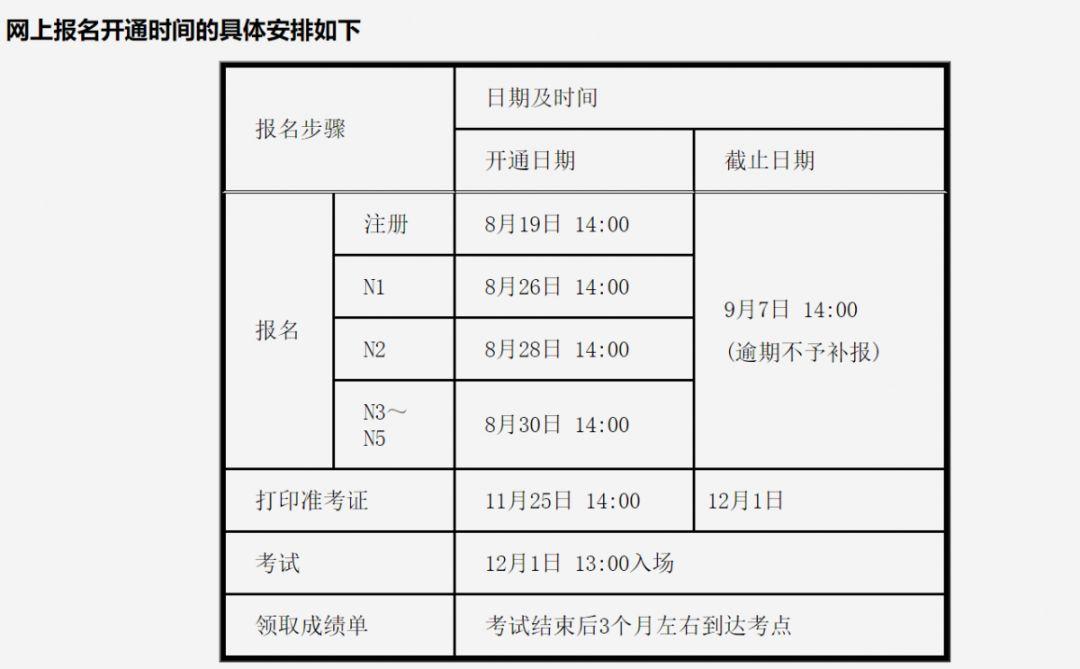 日语能力考报名费用_通知:2019年12月日语能力考报名网站已迁移_考试